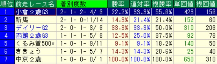 京王杯2歳ステークス前走レース別成績(過去10年)