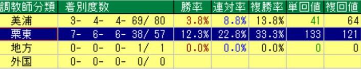 京王杯2歳ステークス所属別成績(過去10年)