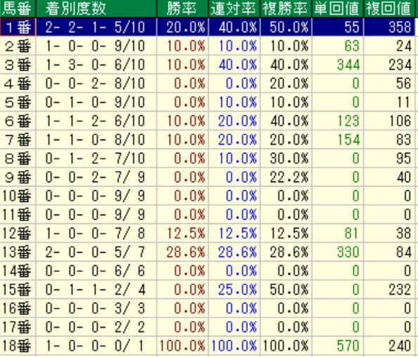 京王杯2歳ステークス馬番別成績(過去10年)