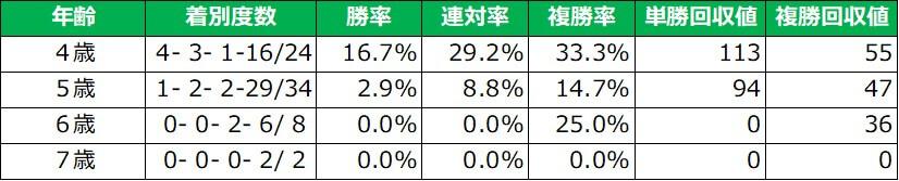 府中牝馬ステークス 年齢別成績(過去5年)