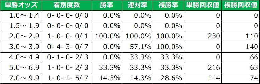 府中牝馬ステークス 単勝オッズ別成績(過去5年)
