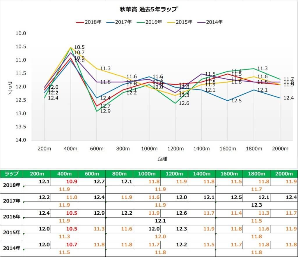 秋華賞 ラップ傾向(過去5年)