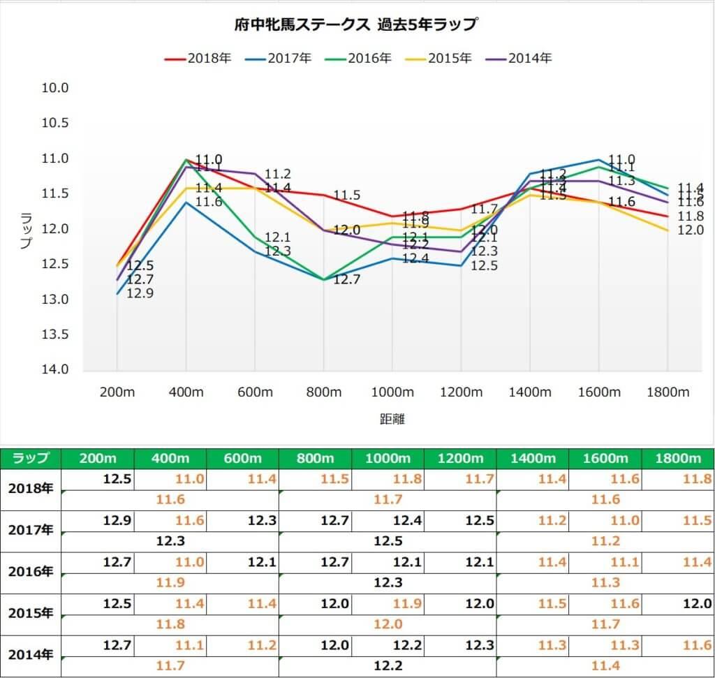 府中牝馬ステークス ラップ傾向(過去5年)