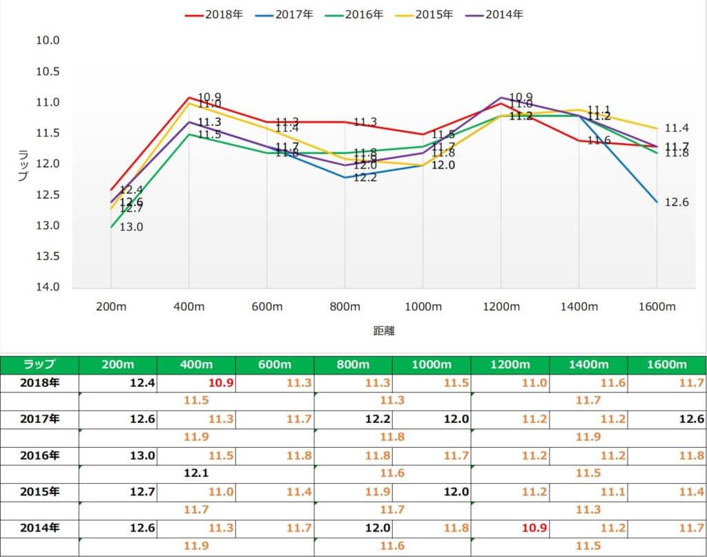 富士ステ―クス ラップ傾向(過去5年)