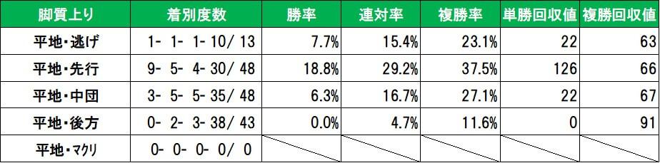 先週の京都芝コース脚質別成績
