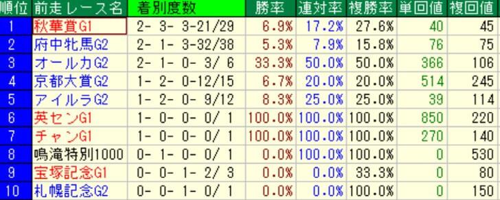 エリザベス女王杯 前走レース別成績(過去10年)