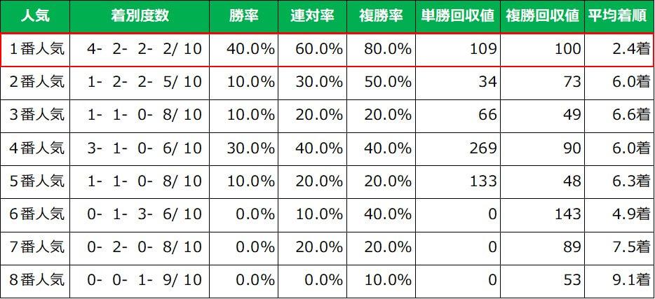 ジャパンカップ 人気別成績(過去10年)