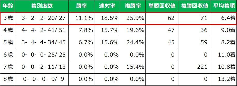 ジャパンカップ 年齢別成績(過去10年)