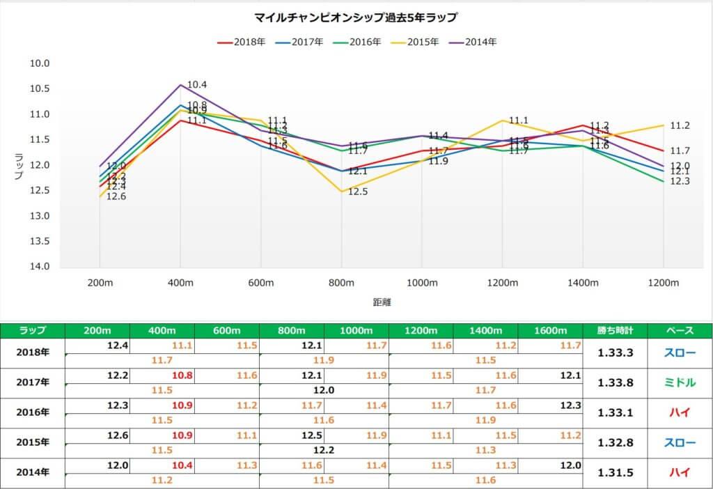 マイルチャンピオンシップ ラップ傾向(過去5年)