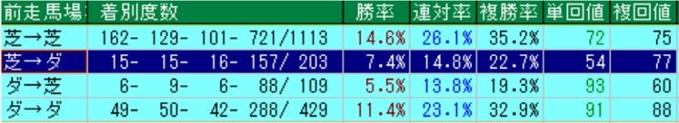 ロードカナロア産駒 馬場変更別成績(過去10年)
