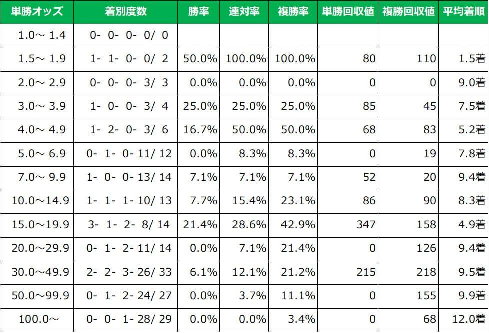 京阪杯 単勝オッズ別成績(過去10年)