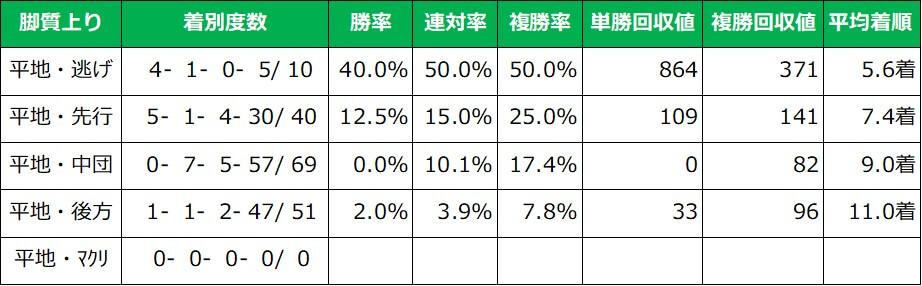 京阪杯 脚質別成績(過去10年)
