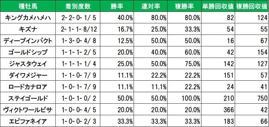 先週の京都芝コース種牡馬別成績