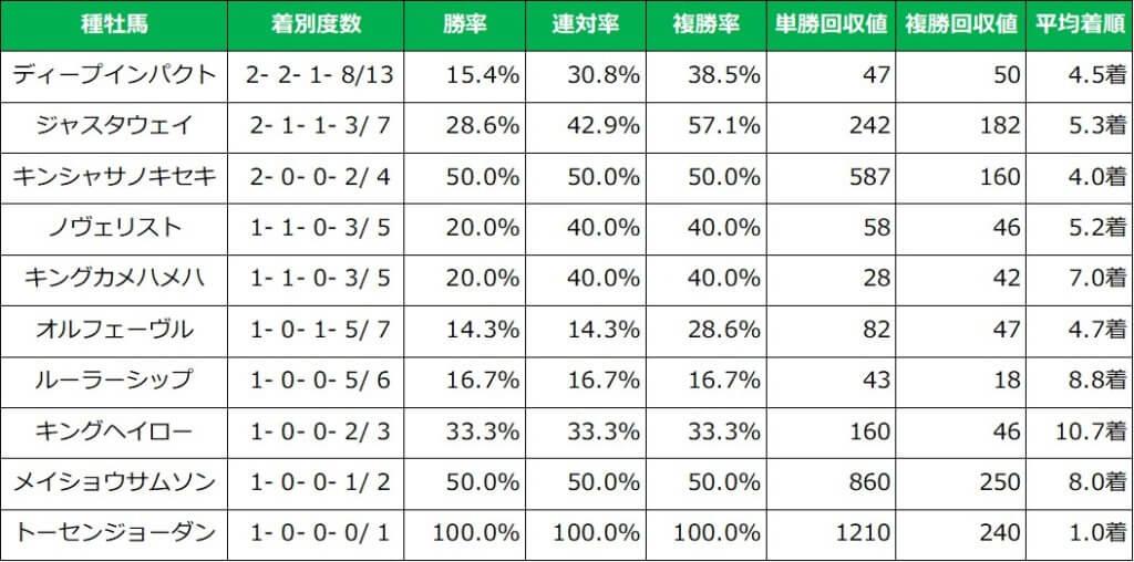 先週の東京開催芝コース 種牡馬別成績