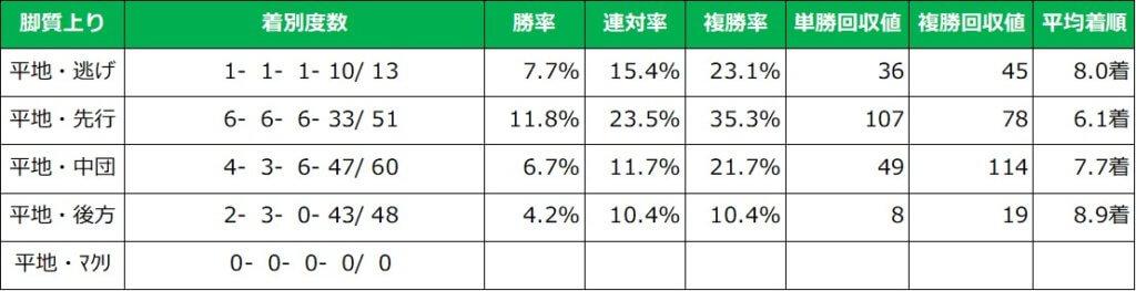 先週の東京開催芝コース 脚質別成績
