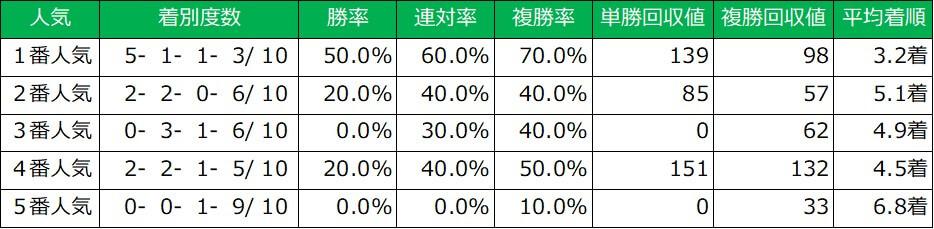 東京スポーツ杯2歳ステークス 人気別成績(過去10年)