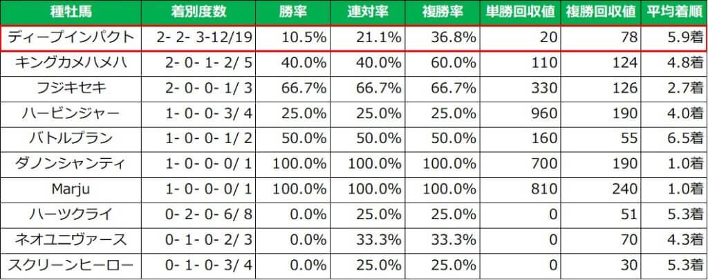 東京スポーツ杯2歳ステークス 種牡馬別成績(過去10年)
