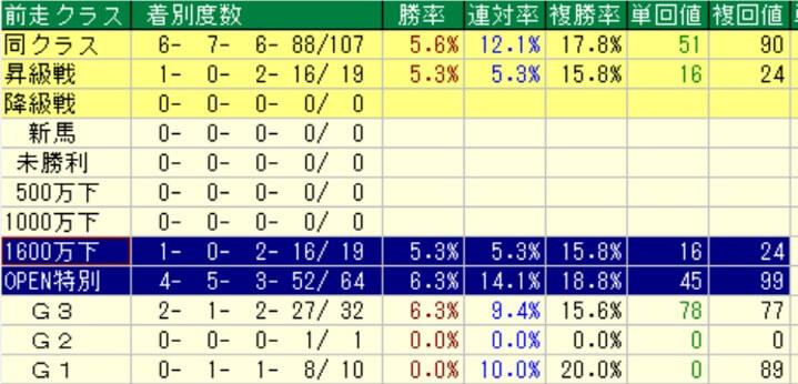 武蔵野ステークス 前走クラス別成績(過去10年)