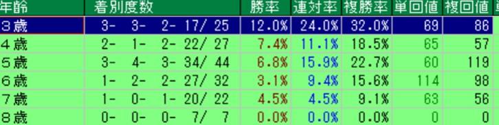 武蔵野ステークス 年齢別成績(過去10年)