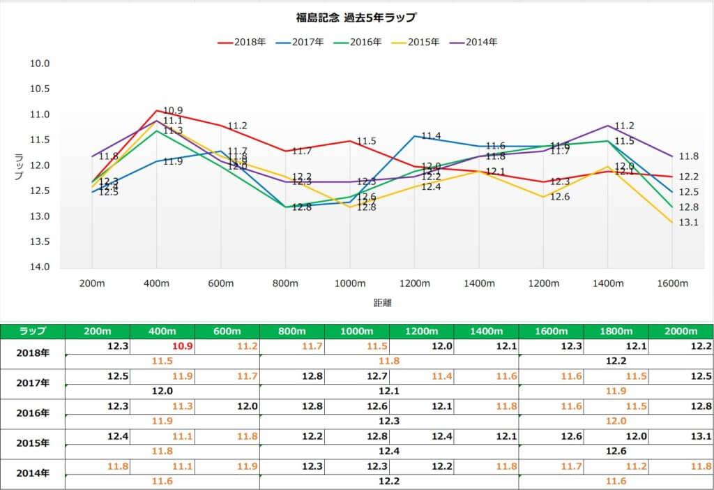 福島記念 ラップ傾向(過去5年)