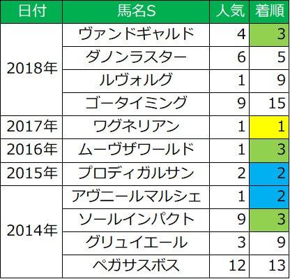 東京スポーツ杯2歳ステークス ディープインパクト産駒成績(直近5年)