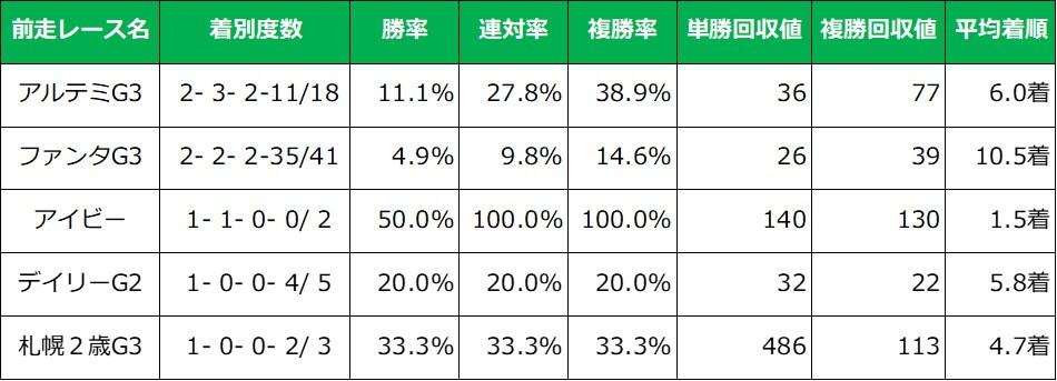 阪神ジュベナイルフィリーズ 前走レース別成績(過去10年)