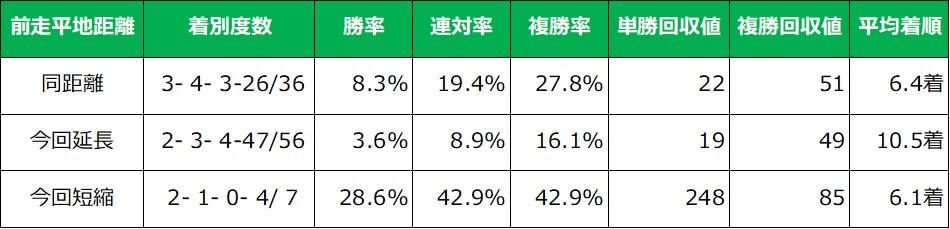 阪神ジュベナイルフィリーズ 前走距離別成績(過去10年)