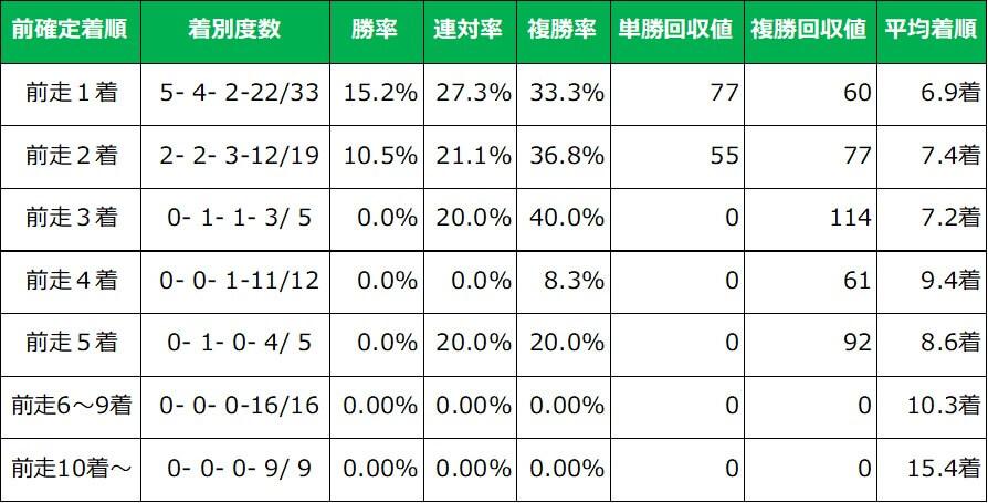 阪神ジュベナイルフィリーズ 前走重賞レース着順別成績(過去10年)