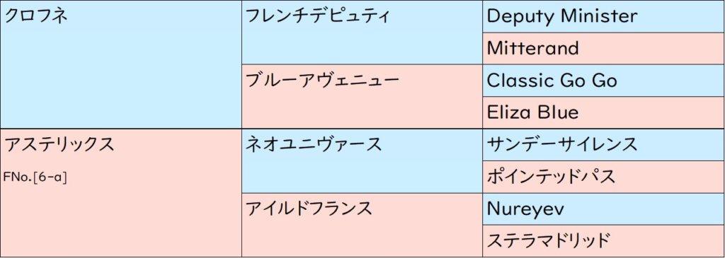アエロリット 血統表(3代)