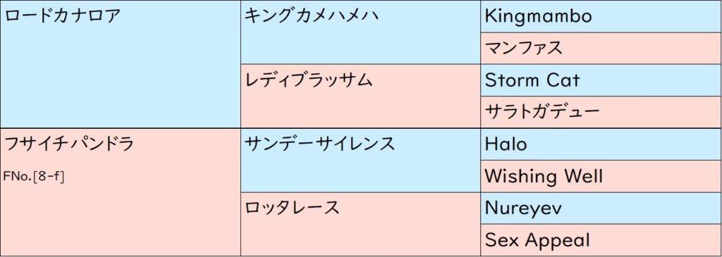 アーモンドアイ 血統表(3代)