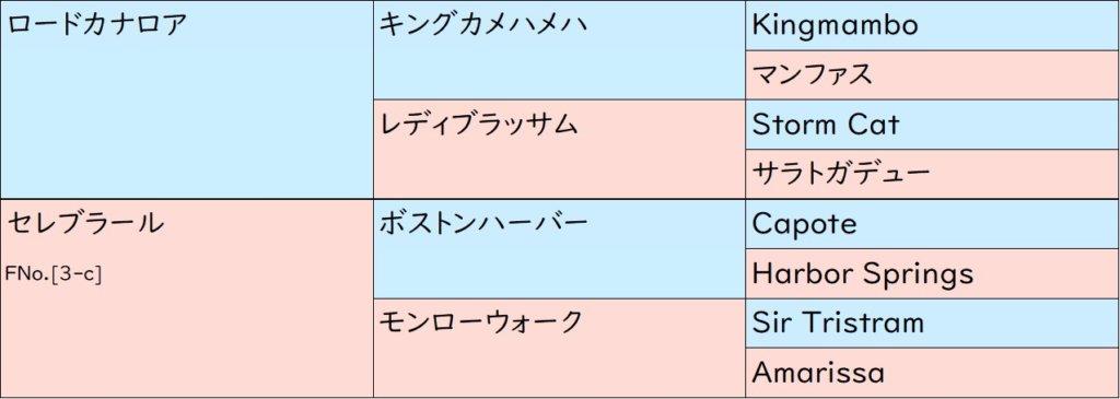 イベリス 血統表