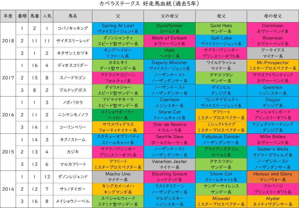 カペラステークス 好走血統(過去5年)
