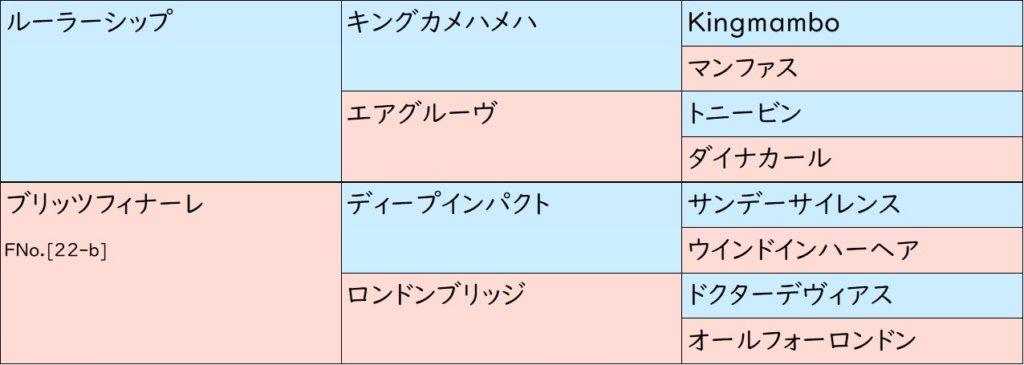 キセキ 血統表(3代)