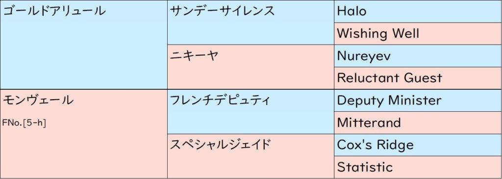 ゴールドドリーム 血統表