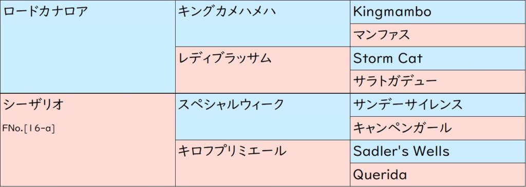 サートゥルナーリア 血統表(3代)