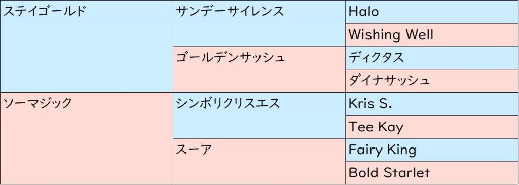 ソーグリッタリング 血統表