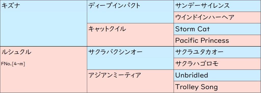 ビアンフェ 血統表(3代)