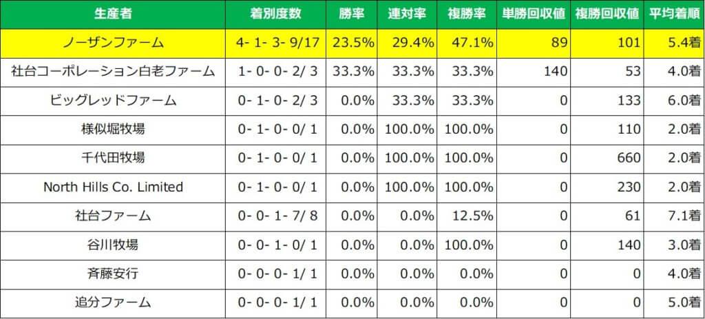 ホープフルステークス 生産者別成績(過去5年)