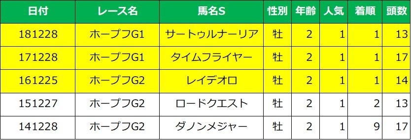 ホープフルステークス 1番人気成績(過去5年)