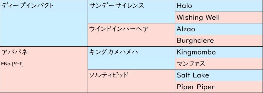 ラインベック 血統表