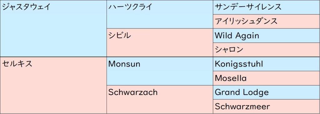 ヴェロックス 血統表(3代)