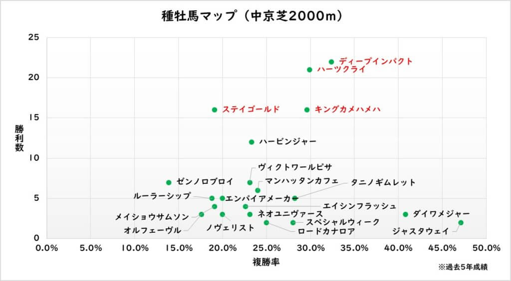 中京芝2000m 種牡馬マップ
