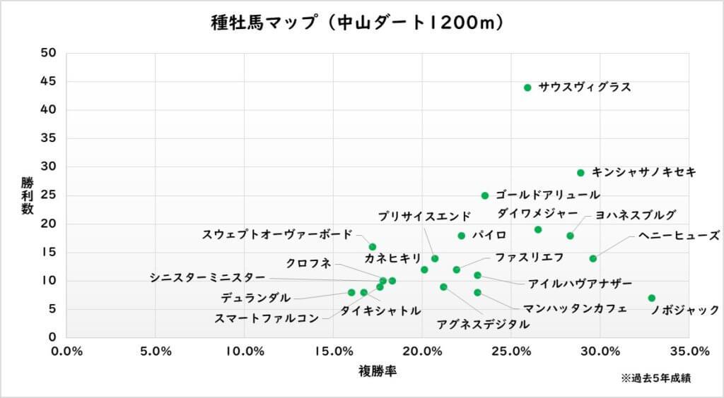 中山ダート1200m 種牡馬マップ