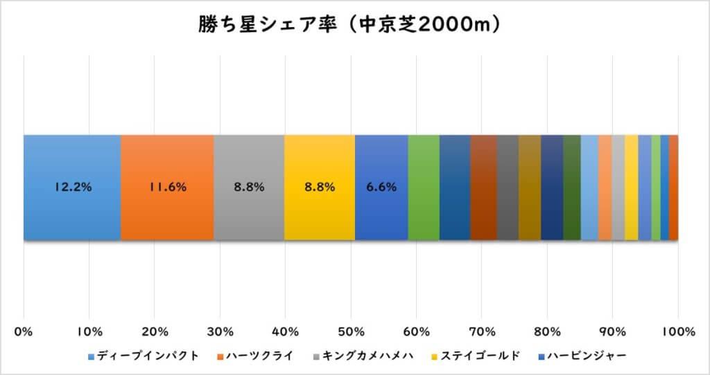 勝ち星シェア率(中京芝2000m)
