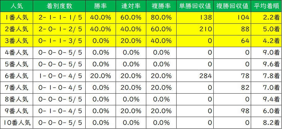 朝日杯フューチュリティステークス 人気別成績(過去5年)
