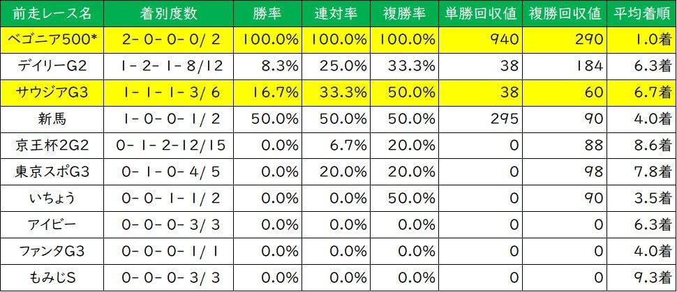 朝日杯フューチュリティステークス 前走レース別成績(過去5年)