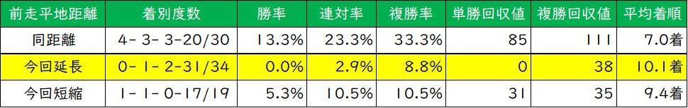 朝日杯フューチュリティステークス 前走距離別成績(過去5年)