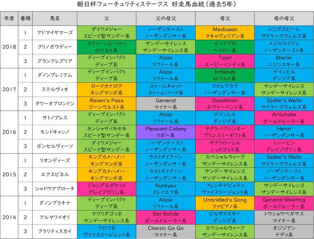 朝日杯フューチュリティステークス 好走血統(過去5年)