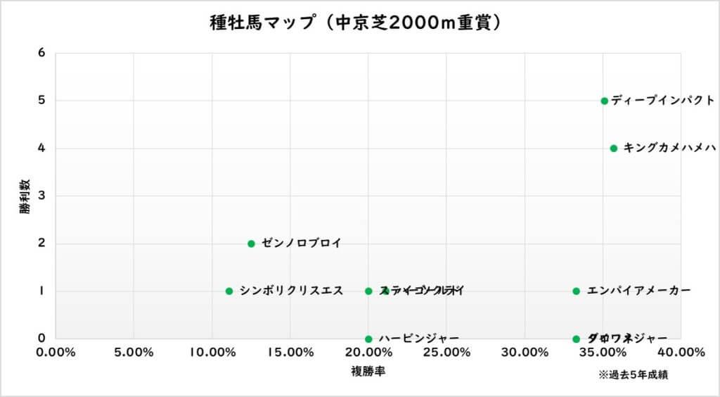 種牡馬マップ(中京芝2000m重賞)