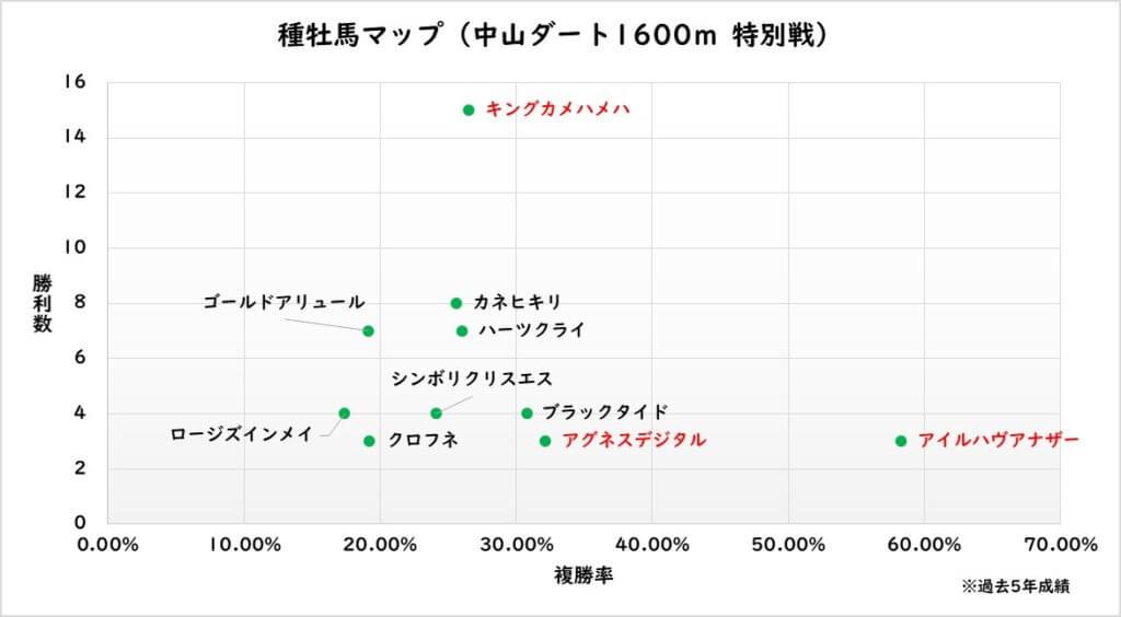 種牡馬マップ(中山ダート1800m 特別戦)
